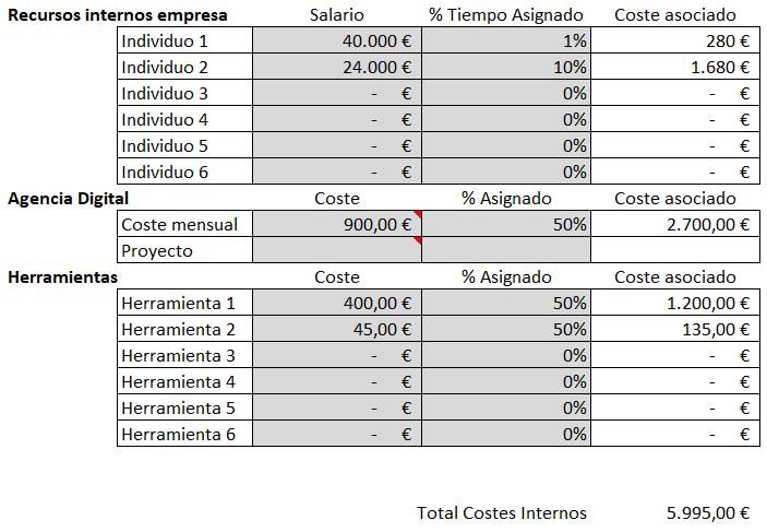 CAC - Costes internos