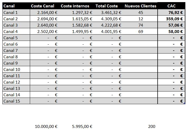 CAC - Cálculo CAC detallado