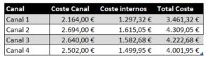 CAC - Costes canal mas costes internos