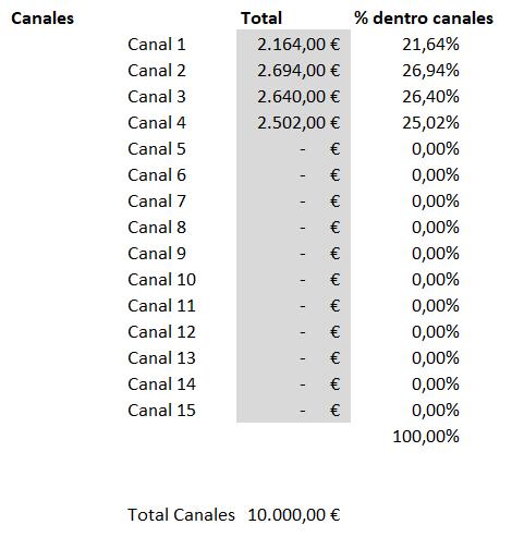 CAC - Tanto por ciento canales